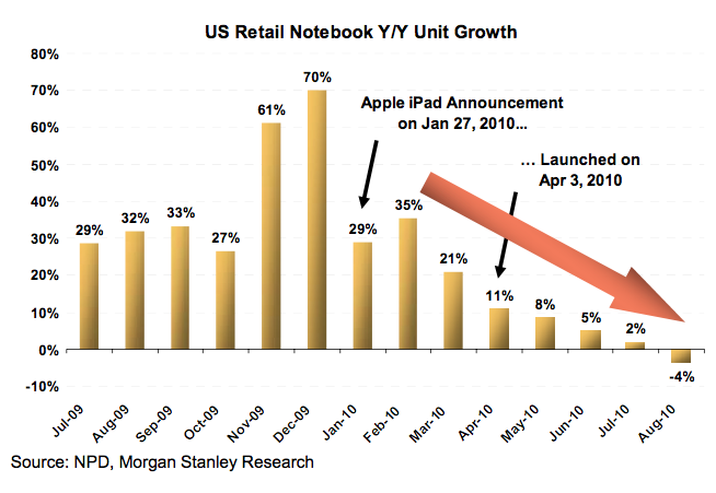 Gráfico de vendas de notebooks - Morgan Stanley
