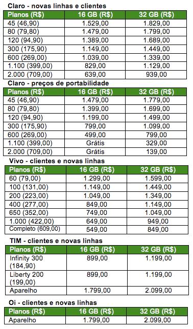 Tabela de preços do iPhone 4