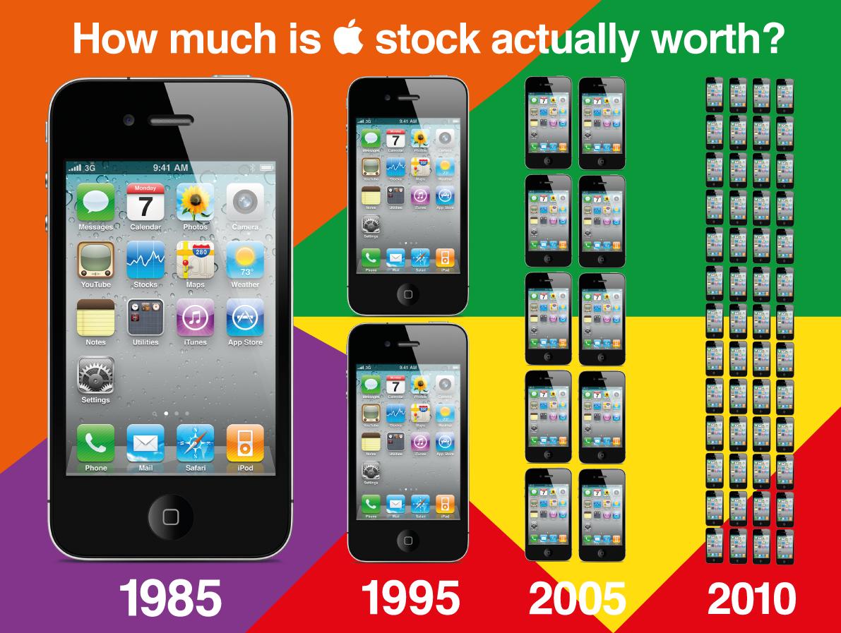 Ações em valor de iPhone 4