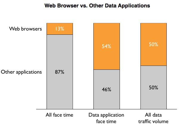 Uso de navegadores e apps em celulares - Zokem