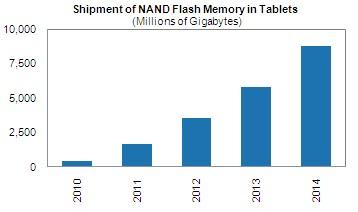 Volume de memórias NAND flash em tablets