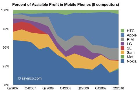 Lucro entre fabricantes de celulares - asymco