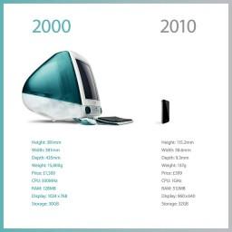 Dez anos entre iMac e iPhone 4 - asymco