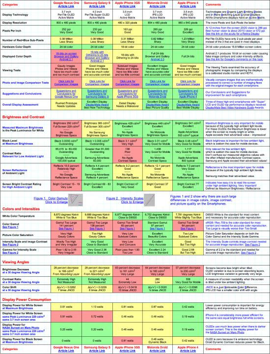 Comparação geral de telas de smartphones - DisplayMate