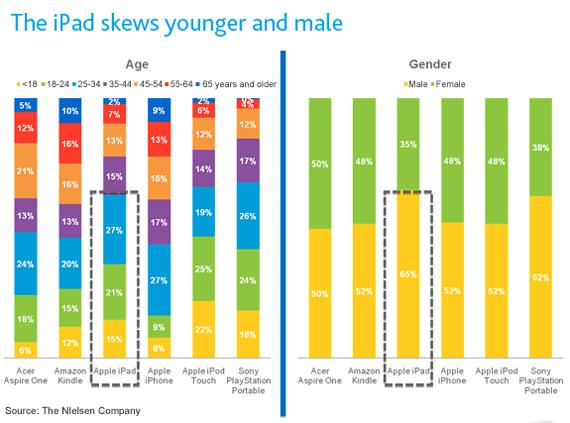 Perfil de usuários de iPad; idade e gênero - Nielsen