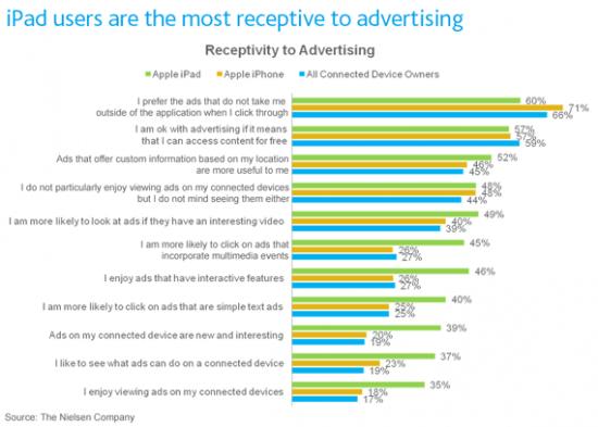 Perfil de usuários de iPad; publicidade - Nielsen