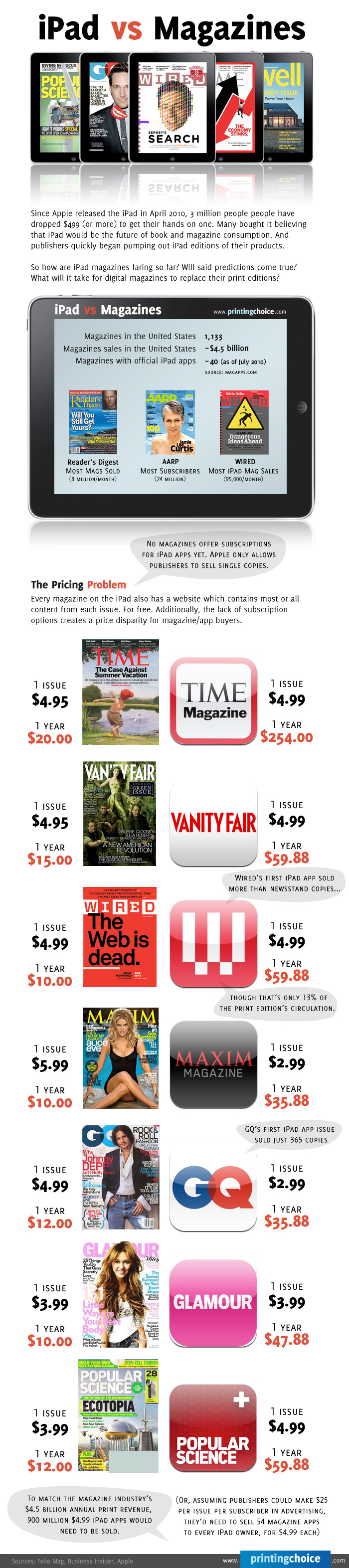 iPad vs. Revistas - Printing Choice