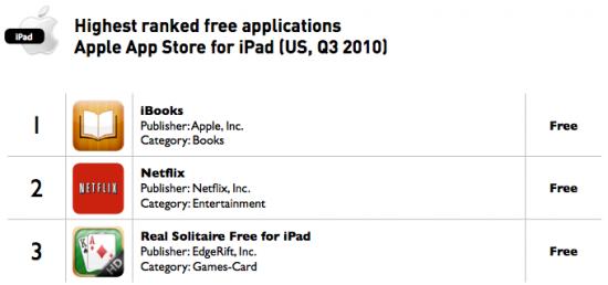 Apps gratuitos para iPad mais baixados - Distimo