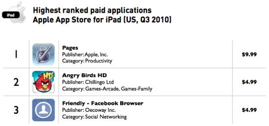 Apps pagos para iPad mais baixados - Distimo