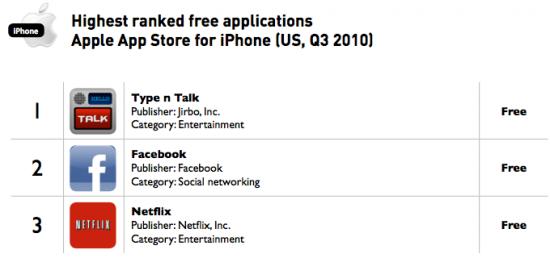 Apps gratuitos para iPhone mais baixados - Distimo
