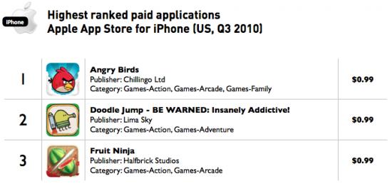 Apps pagos para iPhone mais baixados - Distimo