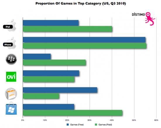 Jogos nas listas Top 100 de lojas de apps - Distimo