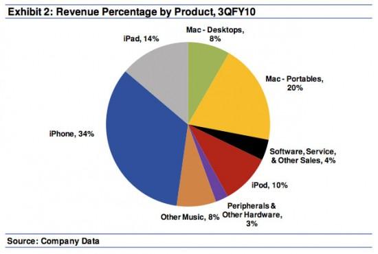 Receitas da Apple por produto; Ticonderoga Securities