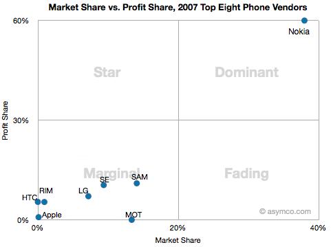 Mercado de celulares em 2007 - asymco