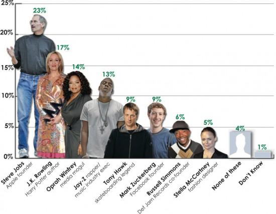 Empreendedores mais admirados por jovens