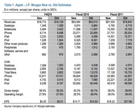 Previsões para Q42010 - JP Morgan