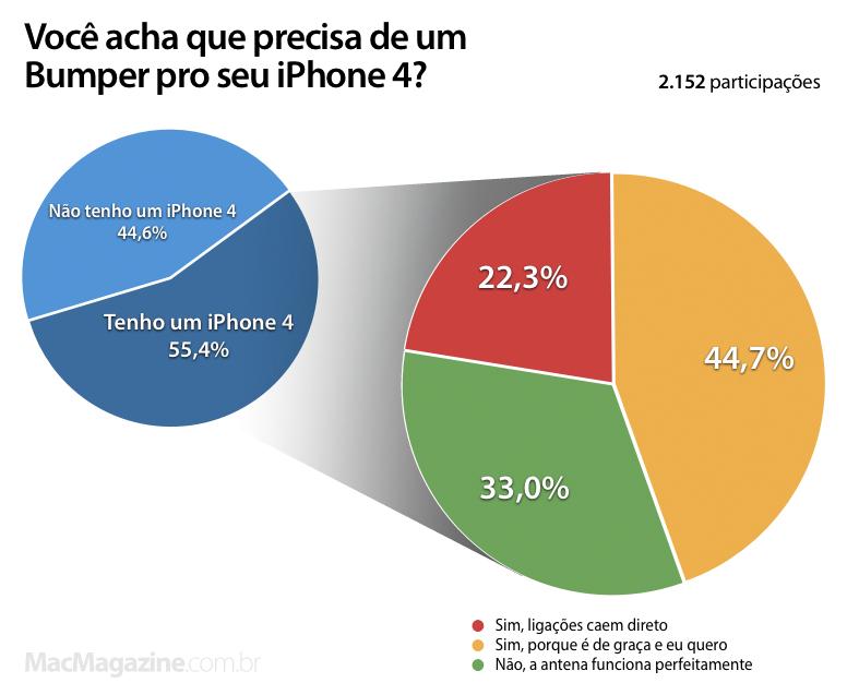 Enquete sobre os Bumpers do iPhone 4