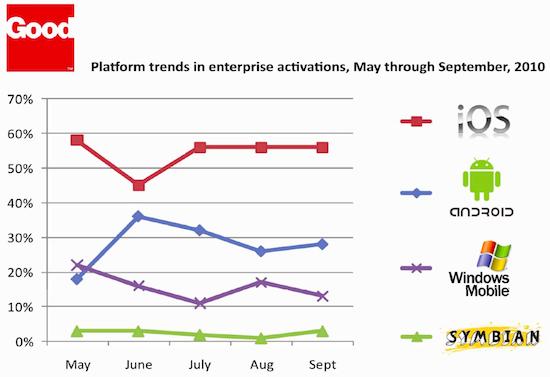 Plataformas móveis em empresas - Good