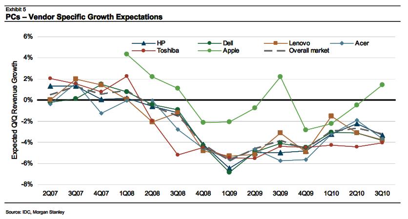 Expectativas de crescimento - Morgan Stanley