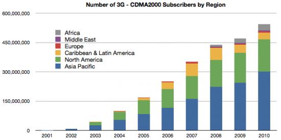 Assinantes de contas CDMA no mundo
