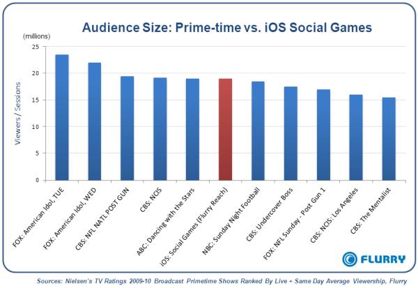 Audiência do iOS versus TV - Flurry