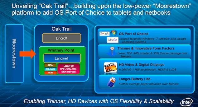 Planos da Intel para tablets