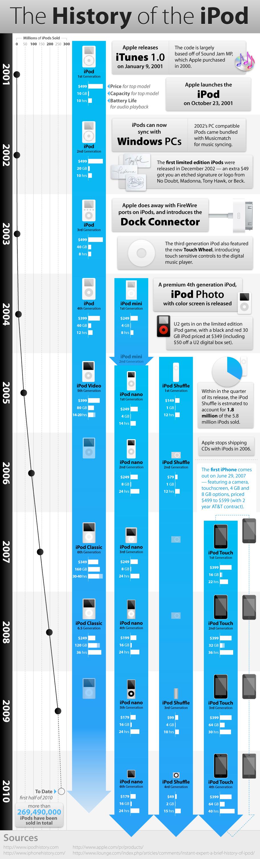 Infográfico - A História do iPod
