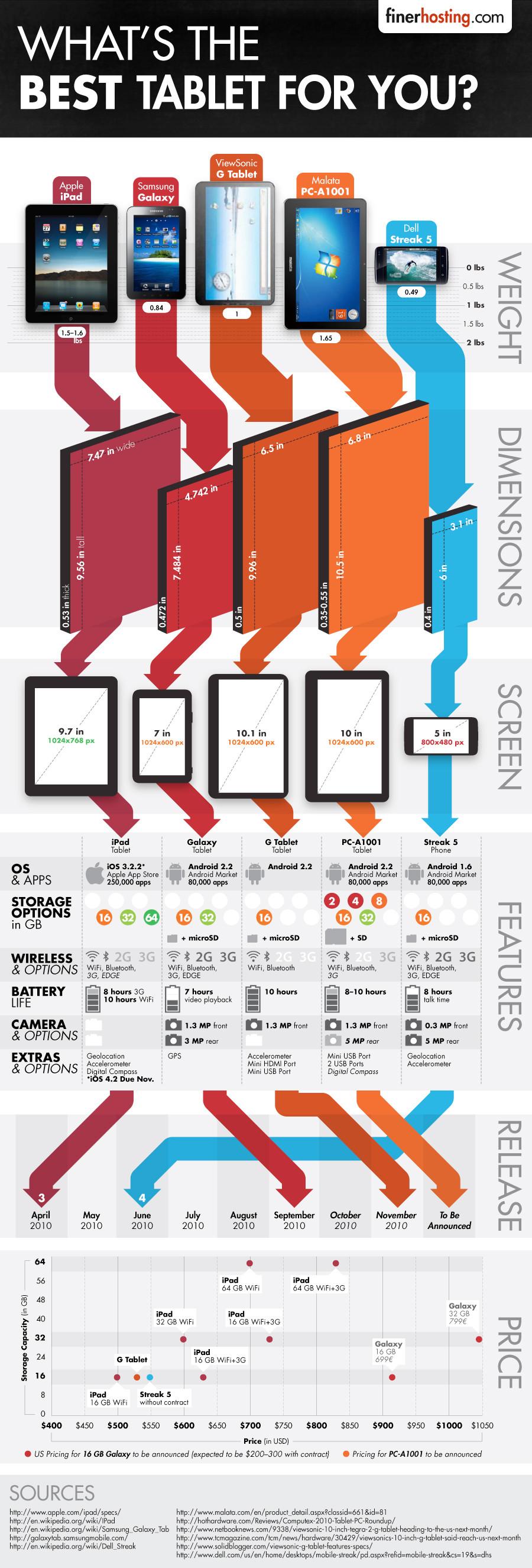 Infográfico - Melhor tablet