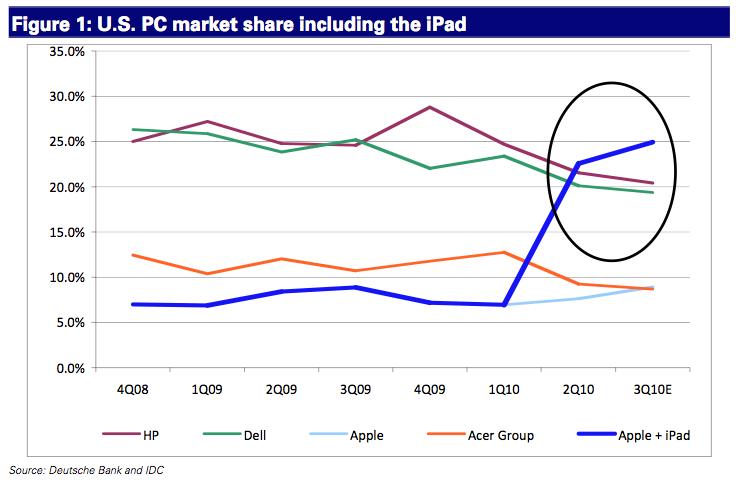 iPad como PC - analista