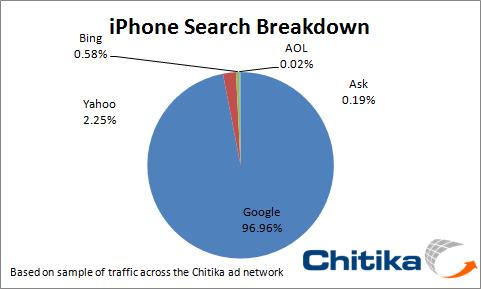 Pesquisa da Chitika sobre buscas mobile
