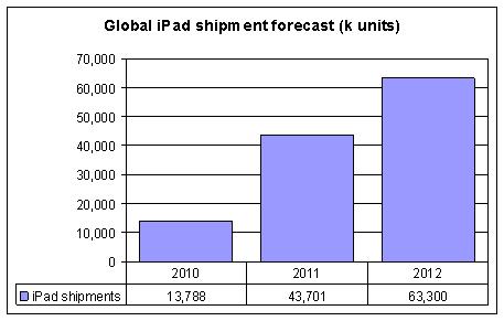 Previsão de vendas de iPads - iSuppli
