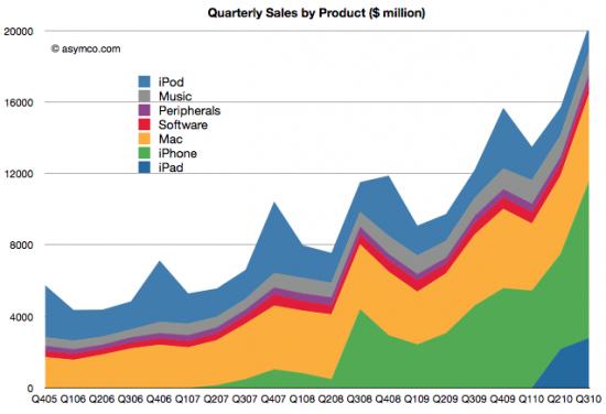 Faturamento da Apple no Q32010