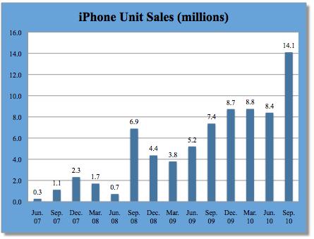 Vendas de iPhones - Fortune Tech