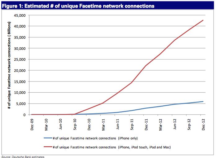 Lei de Metcalfe aplicada ao FaceTime - Fortune Tech