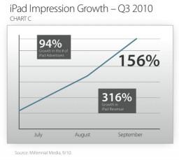 Anúncios no iPad - Millennial