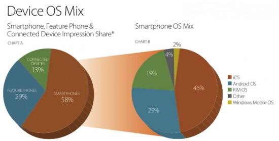 Impressões de anúncios em smartphones - Millennial