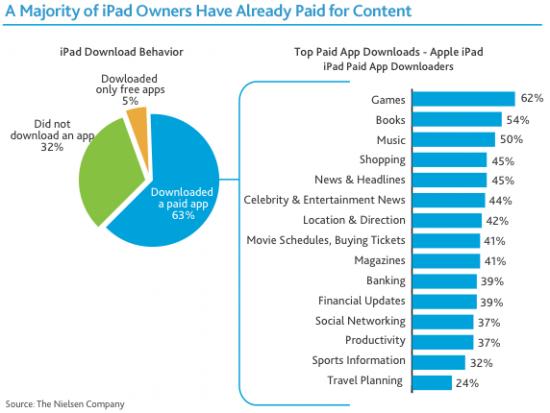 Compra/Download de apps no iPad - Nielsen