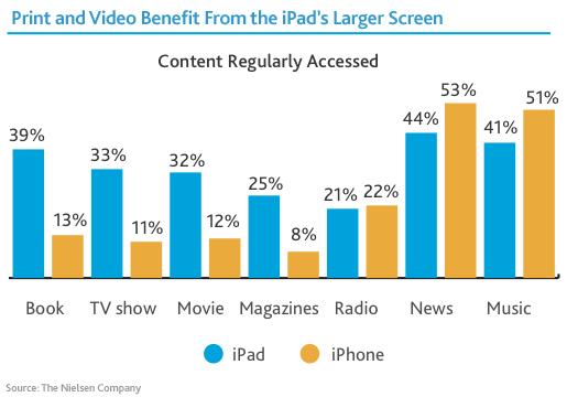 Usos do iPad e do iPhone - Nielsen