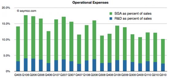 Despesas da Apple - asymco