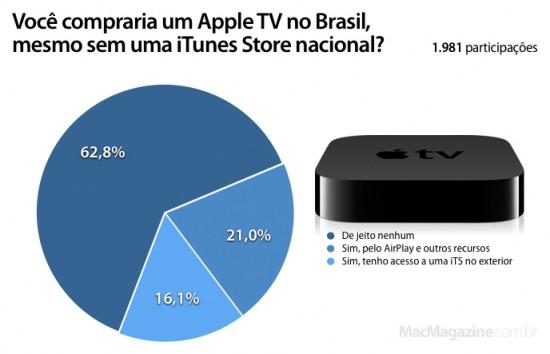 Enquete sobre o Apple TV