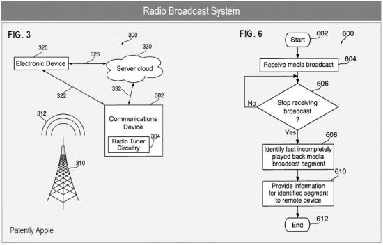 Patente de rádio inteligente na nuvem