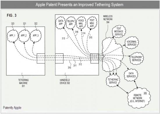 Patente de tethering melhorado