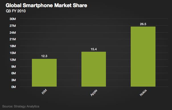 Market share de smartphones, via SA