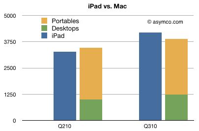iPad vs. Mac