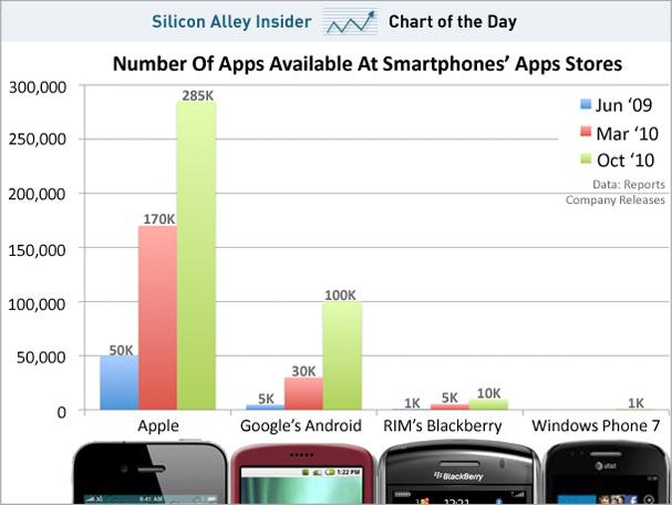 Gráfico comparativo de app stores