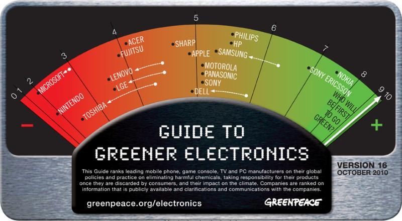 Ranking de outubro de 2010 da Greenpeace