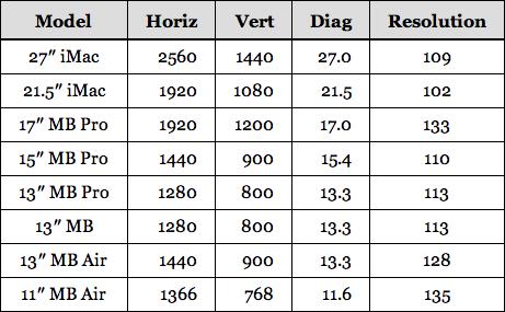 Tabela de resoluções de Macs - Dr. Drang