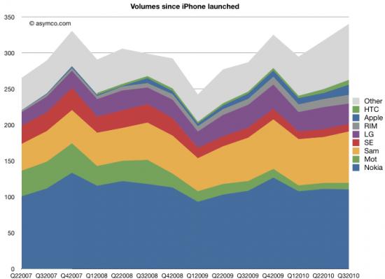 Mercado de celulares em unidades - asymco