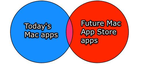 Mac App Store hoje, teoricamente - Marco Arment