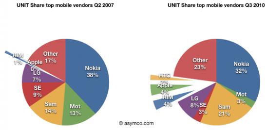 Market share de celulares em unidades - asymco